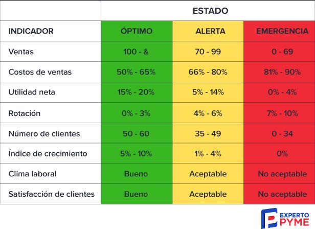 Tabla de indicadores estrategicos para las pymes